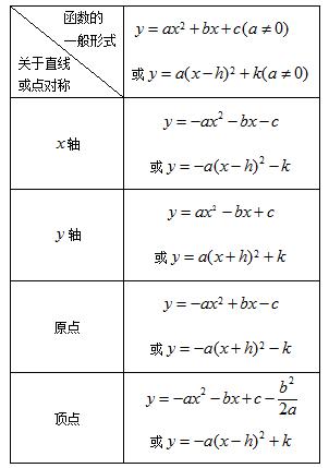 已知,二次函数y x2图象经过平移后与一次函数y1 x 4图象交于A 1,m ,
